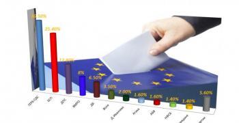 ГЕРБ печели евроизборите