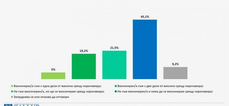 Близо половината българи не желаят да се ваксинират срещу COVID-19
