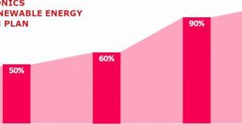 LG предлага преход към 100% възобновяема енергия до 2050 г.