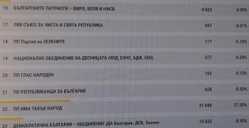Изборни резултати за област Стара Загора при 100% обработени протоколи