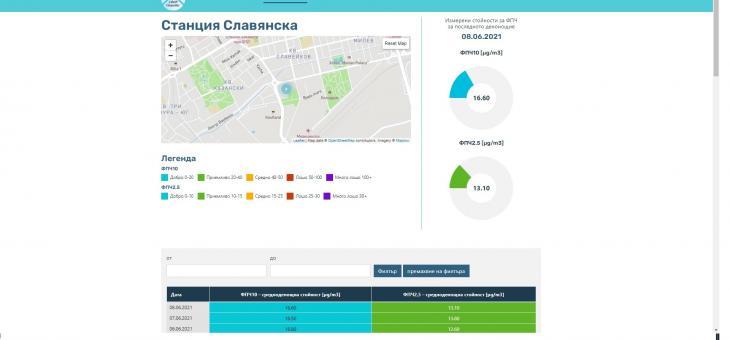 Данните от измервателните станции за чистотата на въздуха в Стара Загора вече са достъпни на интернет страницата на общината