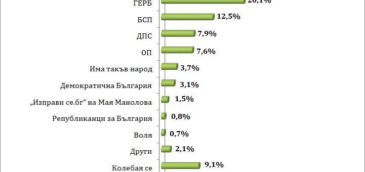 Българите не са наясно с ваксината срещу COVID-19
